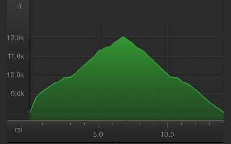 Elevation profile of my 2nd lap, 11.7 miles and 3,438' gain