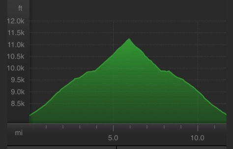 Elevation profile Lap 1- 15 miles, 4,291' gain