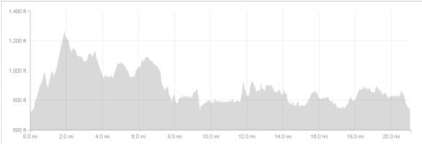 elevation profile- 21 mile run